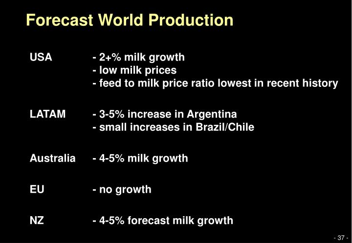 Forecast World Production