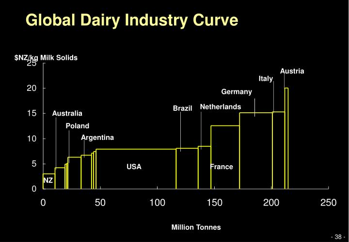 Global Dairy Industry Curve