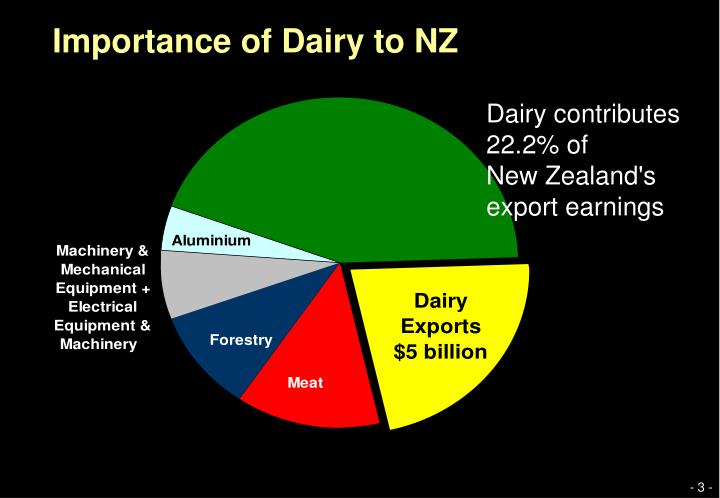 Importance of Dairy to NZ