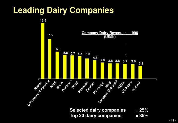 Leading Dairy Companies