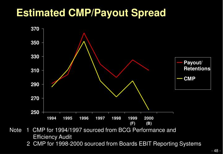 Estimated CMP/Payout Spread