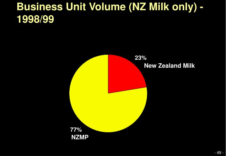 Business Unit Volume (NZ Milk only) - 1998/99