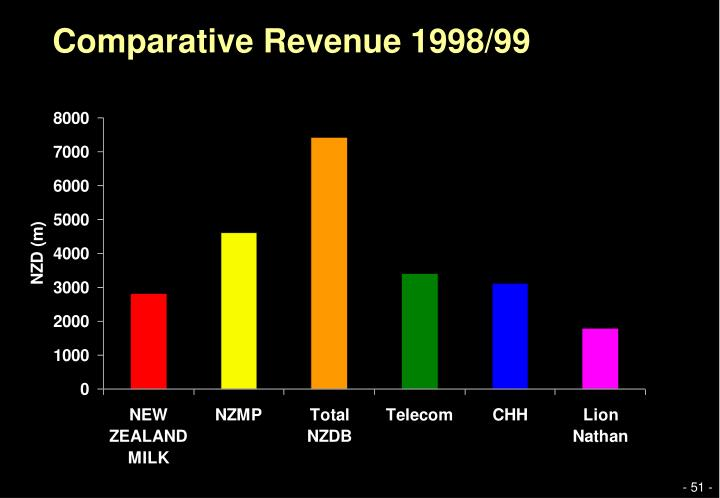 Comparative Revenue 1998/99