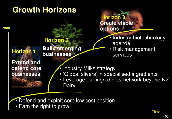 Growth Horizons