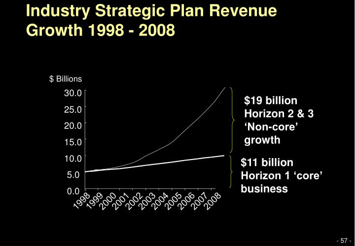 Industry Strategic Plan Revenue Growth 1998 - 2008