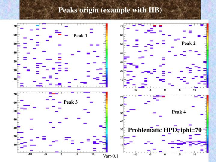 Peaks origin (example with HB)