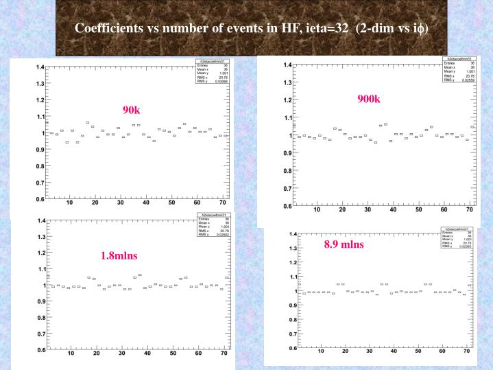 Coefficients vs number of events in HF, ieta=32  (2-dim vs i