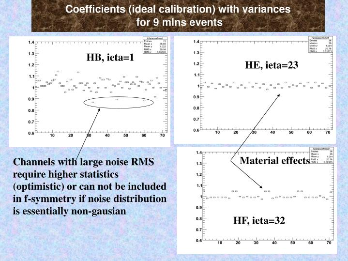 Coefficients (ideal calibration) with variances