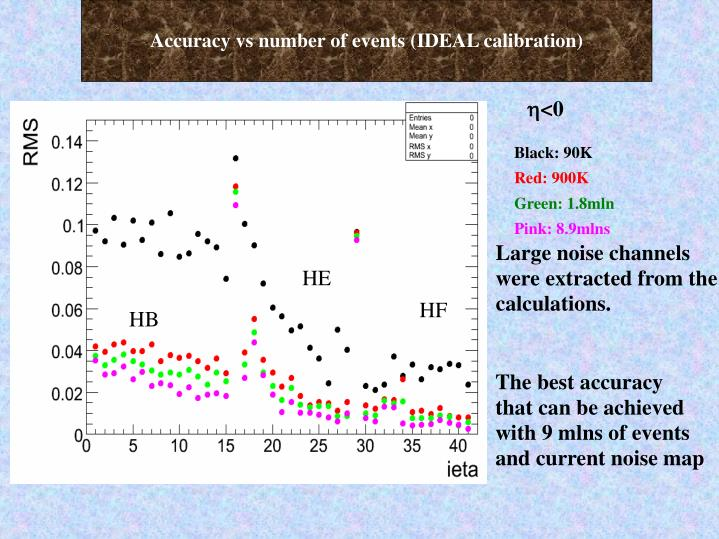 Accuracy vs number of events (IDEAL calibration)