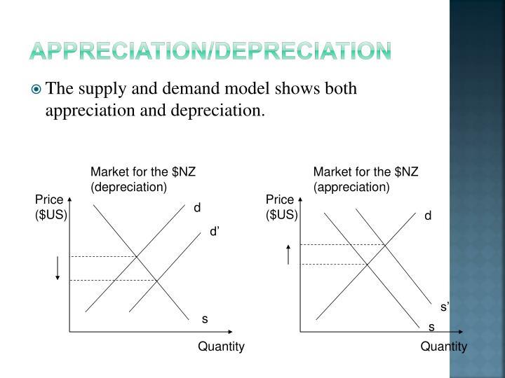 Appreciation/Depreciation