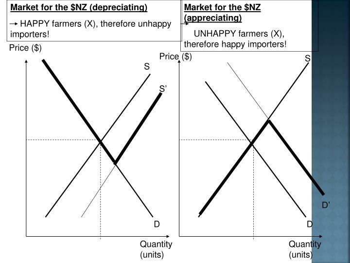 Market for the $NZ (depreciating)