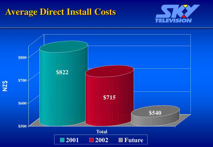 Average Direct Install Costs