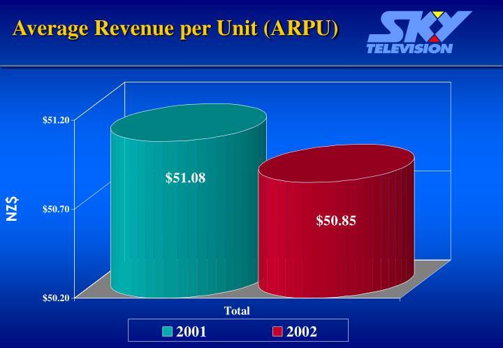 Average Revenue per Unit (ARPU)
