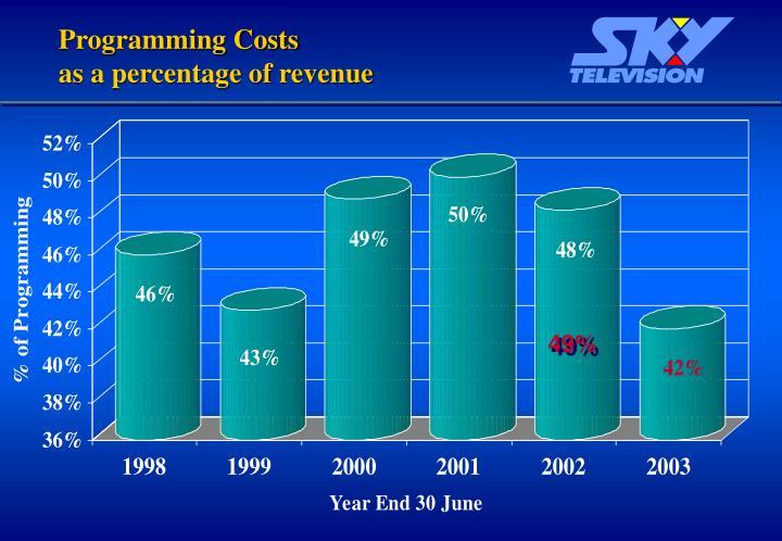 Programming Costs