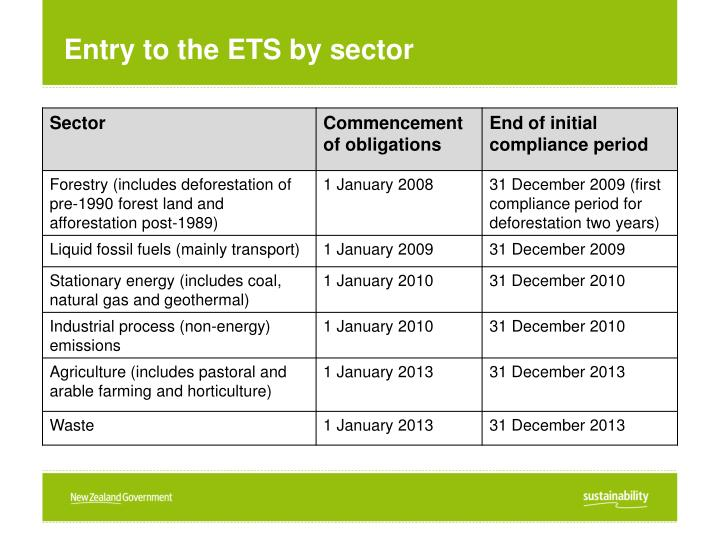 Entry to the ETS by sector