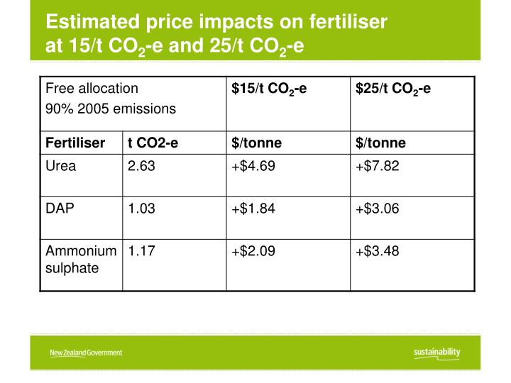 Estimated price impacts on fertiliser at