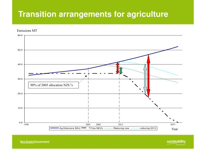Transition arrangements for agriculture