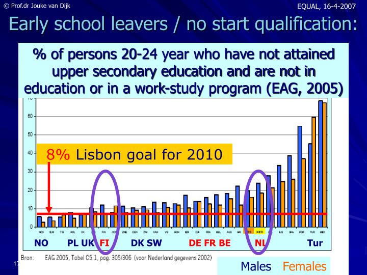 Early school leavers / no start qualification: