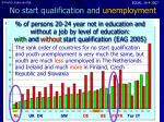 no start qualification and unemployment