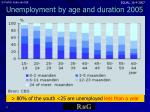 unemployment by age and duration 2005