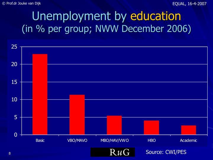 Unemployment by