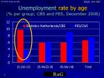 unemployment rate by age per group cbs and pes december 2006