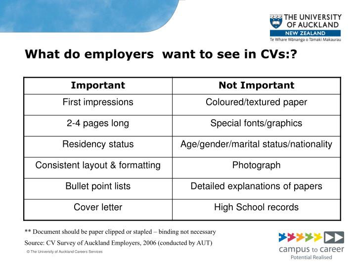 What do employers  want to see in CVs:?