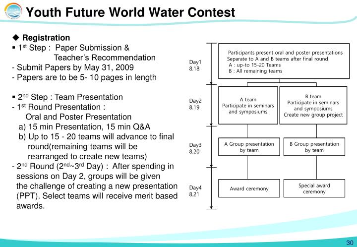 Youth Future World Water Contest