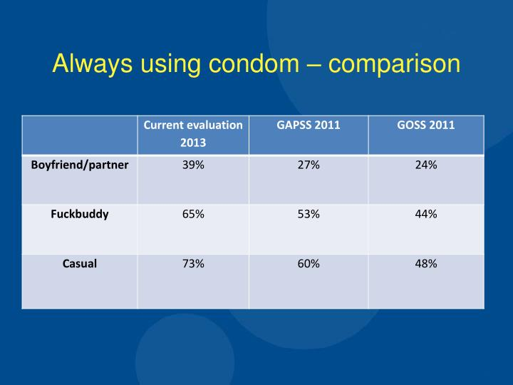 Always using condom – comparison