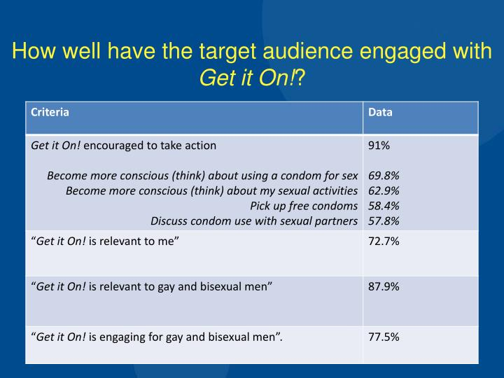 How well have the target audience engaged with