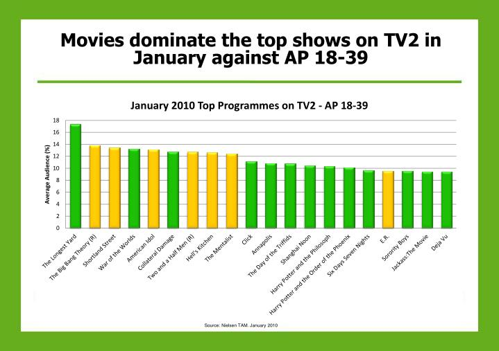 Movies dominate the top shows on TV2 in January against AP 18-39