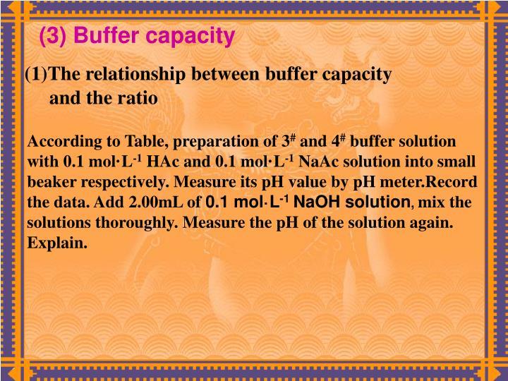(3) Buffer capacity
