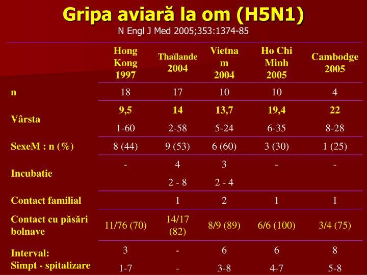 Gripa aviară la om (