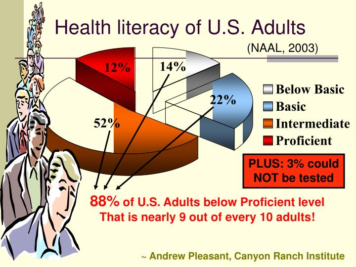 Health literacy of U.S. Adults