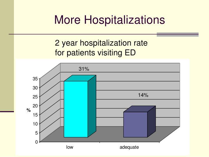 More Hospitalizations