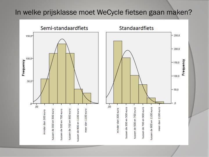 In welke prijsklasse moet WeCycle fietsen gaan maken?