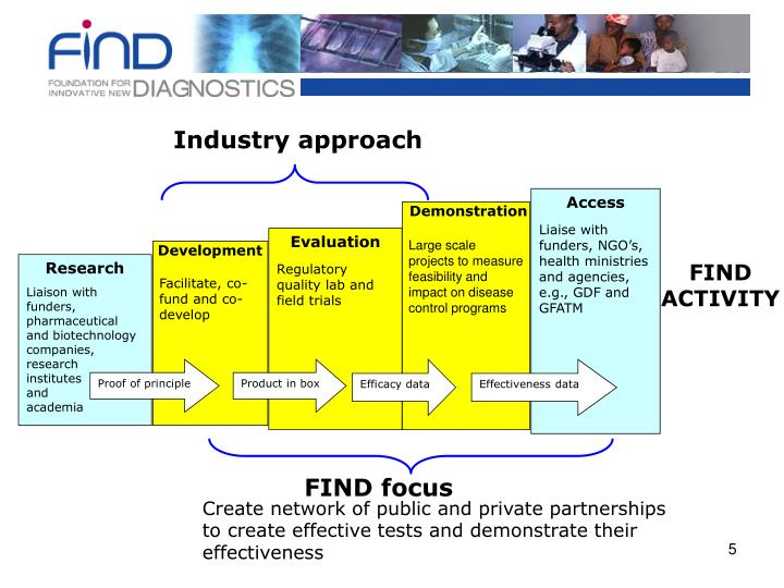 Industry approach