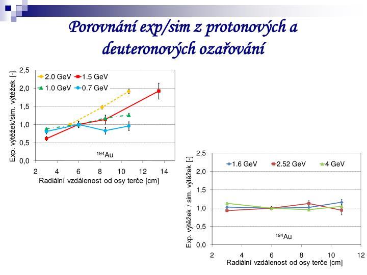 Porovnání exp/sim z protonových a deuteronových ozařování