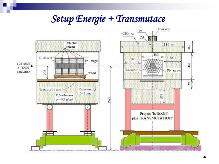 Setup Energie + Transmutace