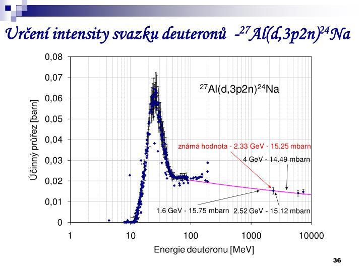 Určení intensity svazku deuteronů  -