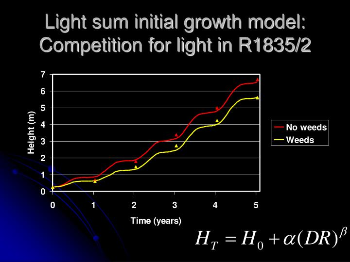 Light sum initial growth model: Competition for light in R1835/2