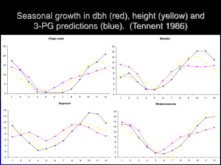 Seasonal growth in dbh (red), height (yellow) and 3-PG predictions (blue).  (Tennent 1986)