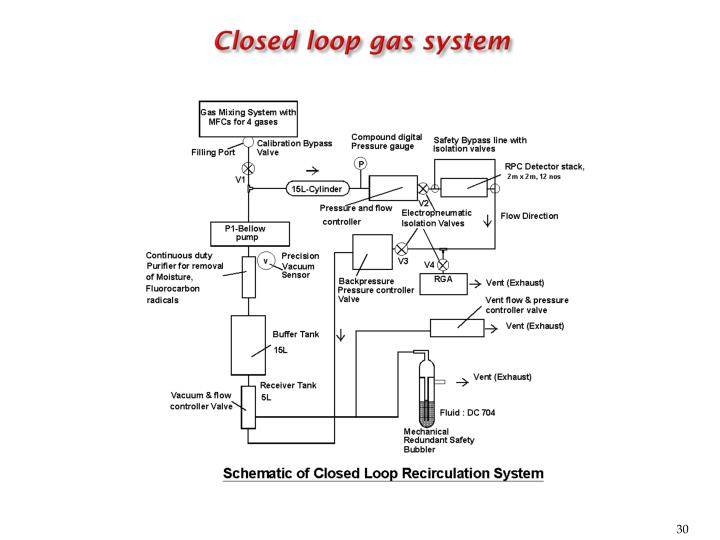 Closed loop gas system