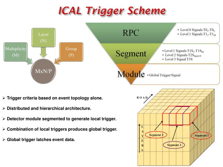 ICAL Trigger Scheme