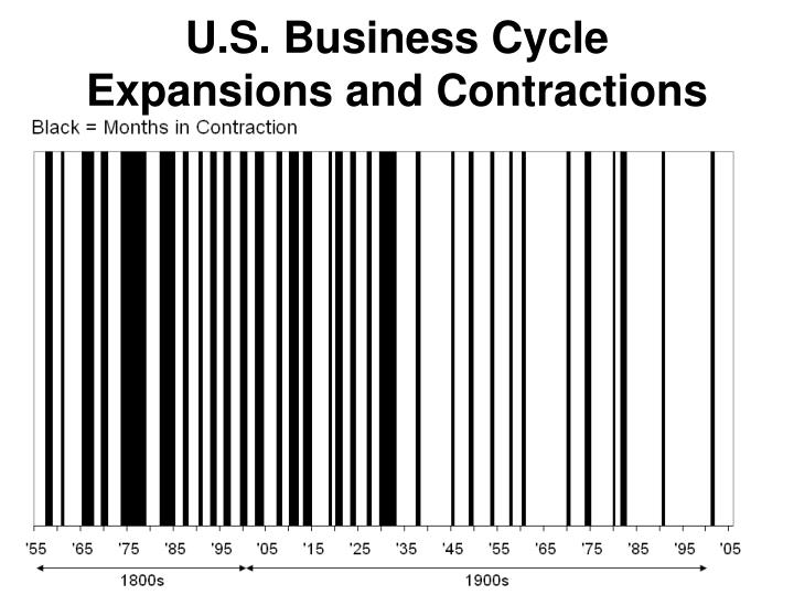 U.S. Business Cycle