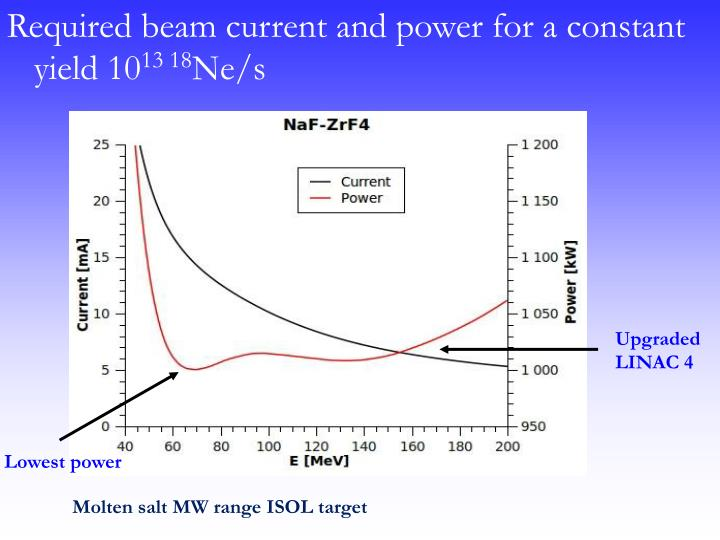 Required beam current and power for a constant yield 10