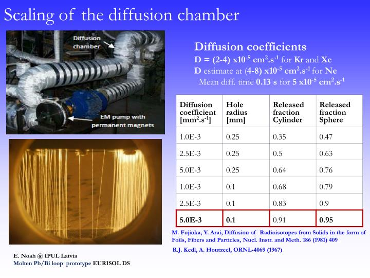 Scaling of the diffusion chamber