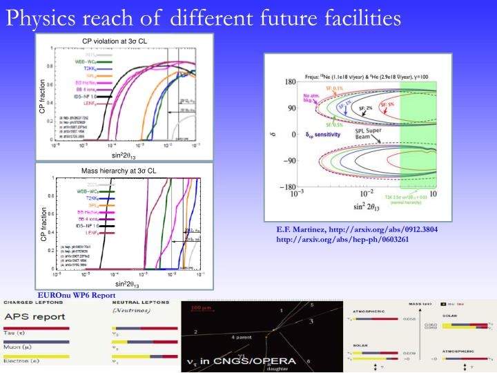 Physics reach of different future facilities