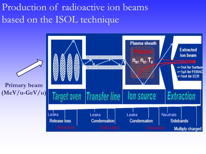 Production of radioactive ion beams based on the ISOL technique