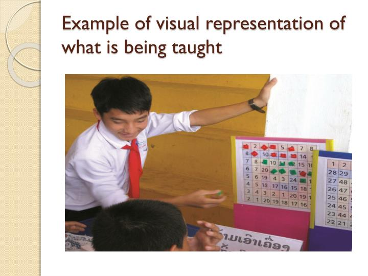Example of visual representation of what is being taught